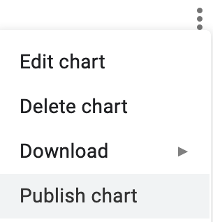Select Publish Chart to embed an interactive chart on another web page.