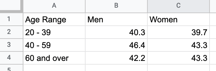 To create a grouped bar or column chart, format each data series vertically in Google Sheets.