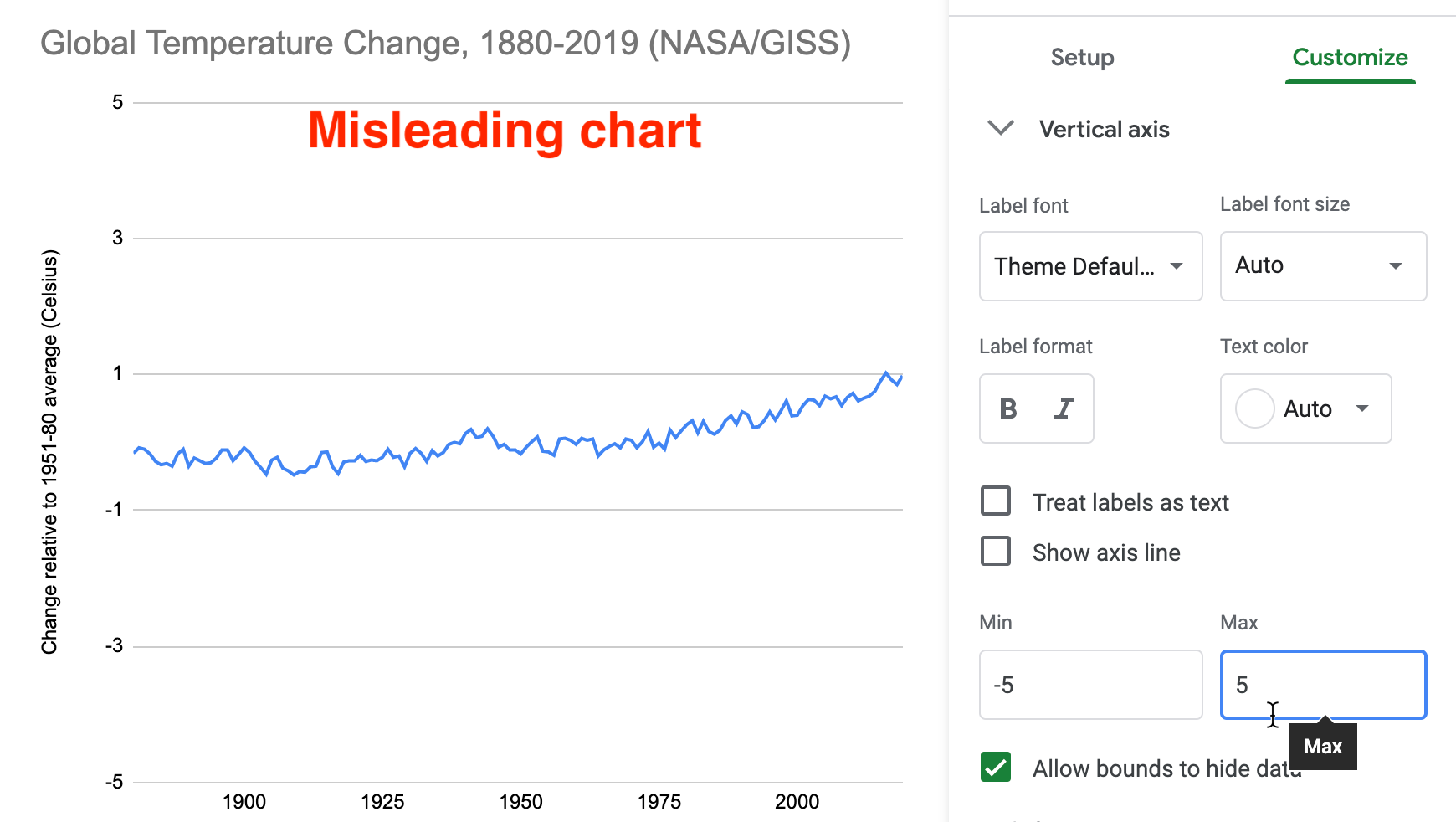 Misleading chart with a lengthened vertical axis.