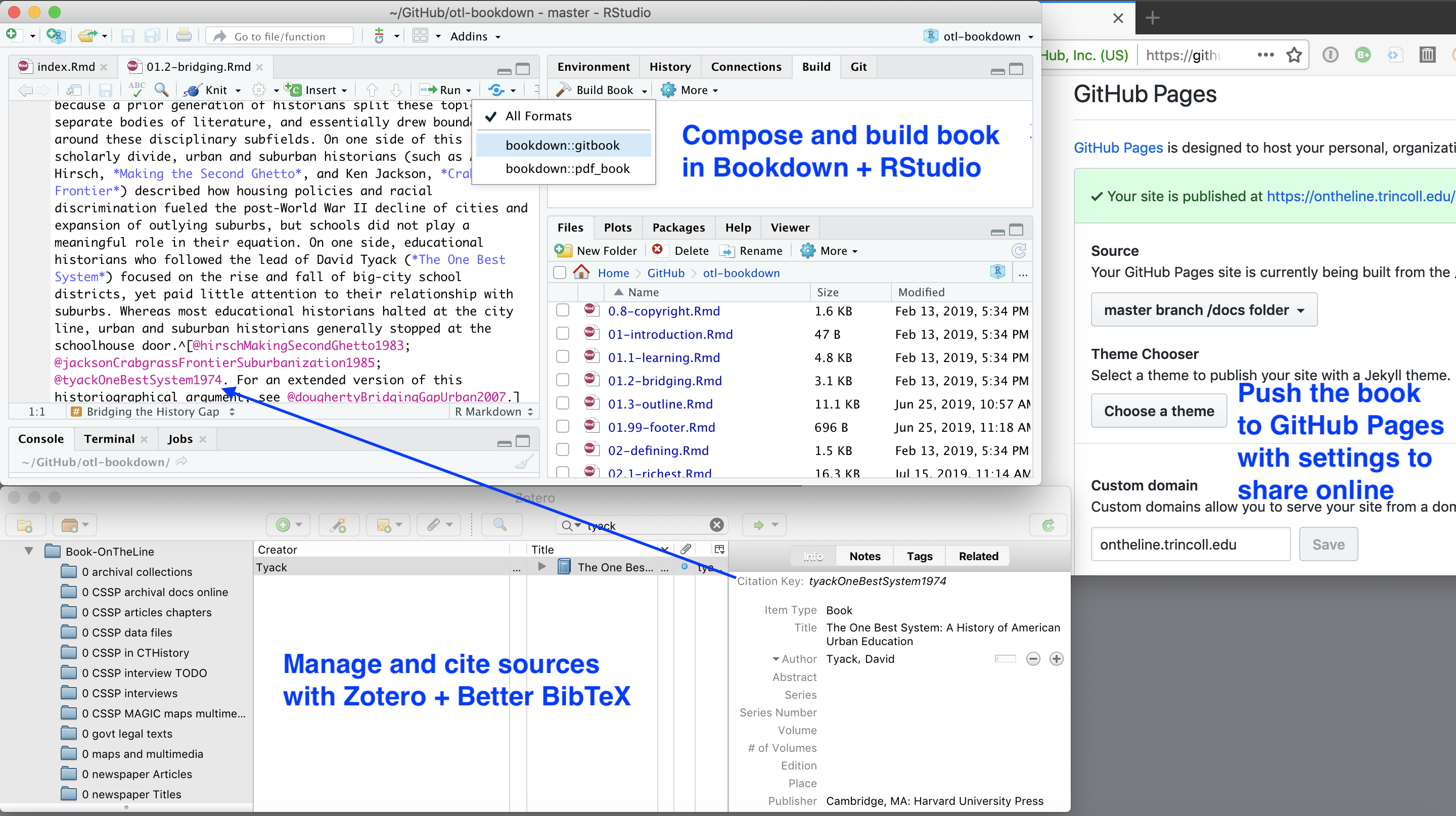 Workflow on a Mac desktop: Compose the text in RStudio and build books with Bookdown (top left), manage sources and insert citation keys with Zotero + BetterBibTex (bottom left), push book products to your GitHub repository to host online (right).
