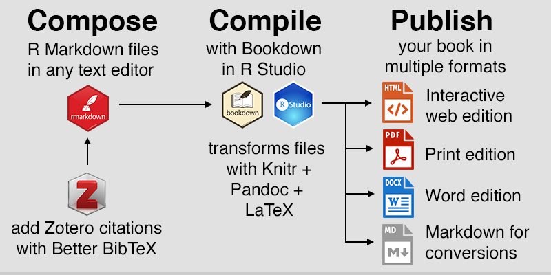 Simplified workflow to compose, compile, and publish in multiple formats with Bookdown. Images from Daniel Hendricks, RStudio, and Zotero.
